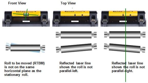 Examples of Roll Misalignment
